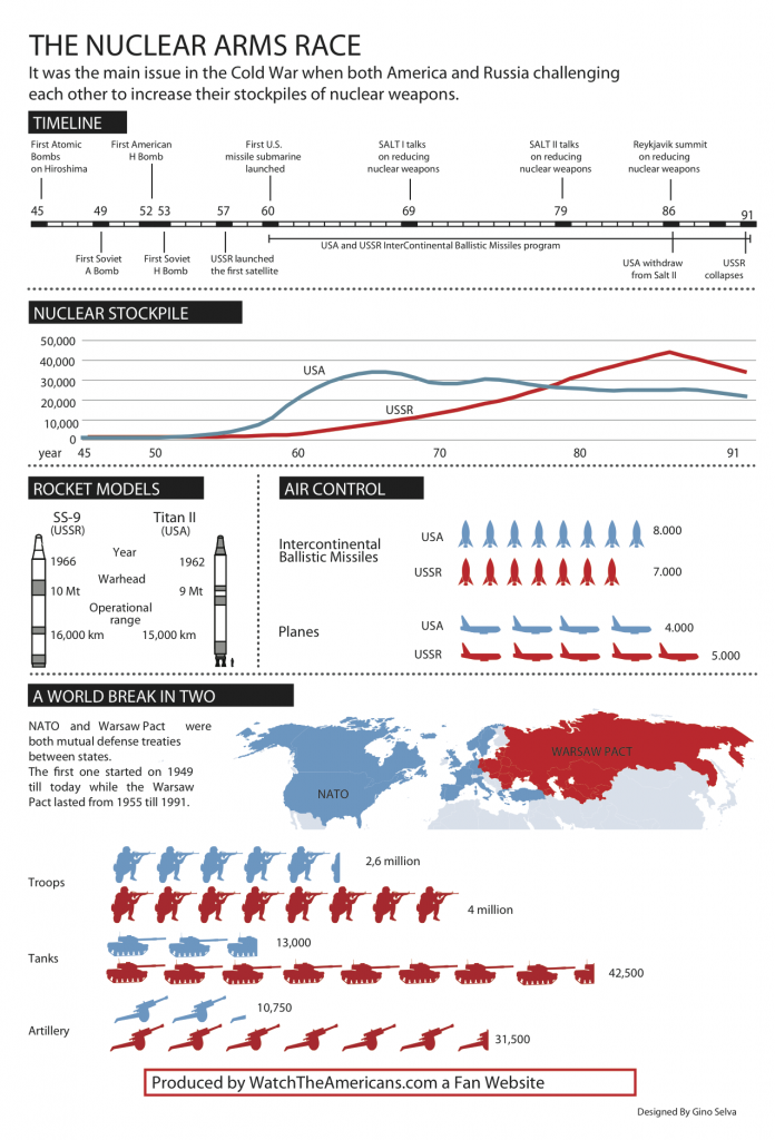 arms race infographic